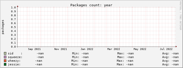 Packages number by release, last year